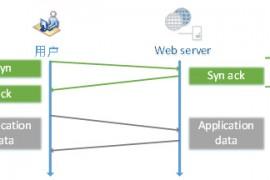 HTTP与HTTPS对访问速度(性能)的影响