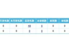 帝国CMS7.5版用户发布信息统计升级,统计项更详细
