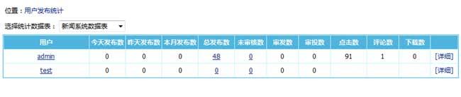 帝国CMS7.5版用户发布信息统计升级,统计项更详细 帝国CMS7.5版 信息统计 第1张