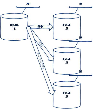 mysql技巧:MySQL优化十大技巧 mysql技巧 第85张