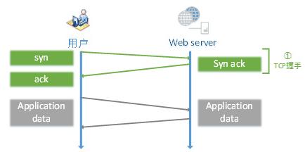 HTTP与HTTPS对访问速度(性能)的影响 访问速度 第1张